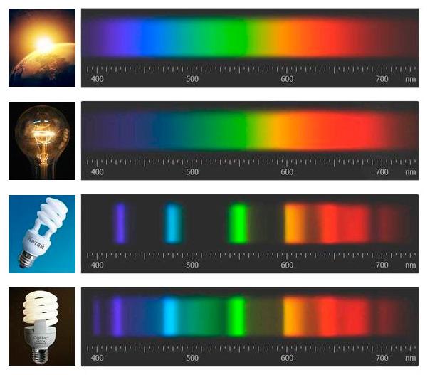 Лучший: вредно ли светодиодное освещение для глаз курсы христиане миссионеры